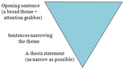 Parts of the introduction in a thesis
